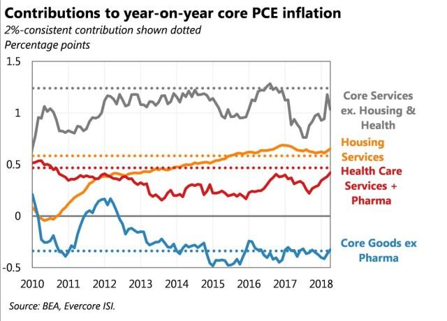 Core PCE Breakdown