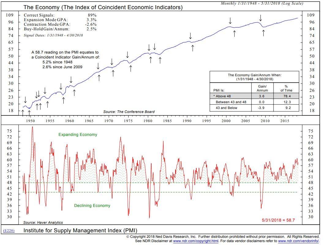 PMI Versus Growth