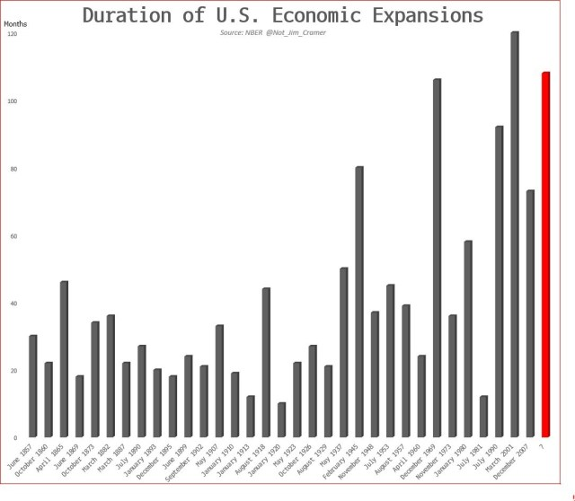 Recession Duration