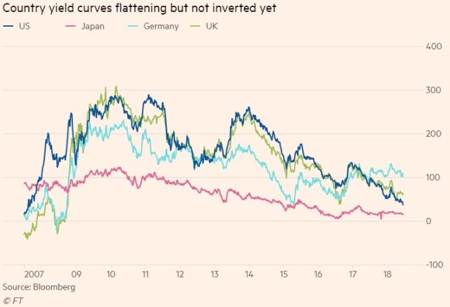 global yield curves
