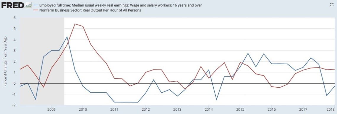 real productivity versus real wages