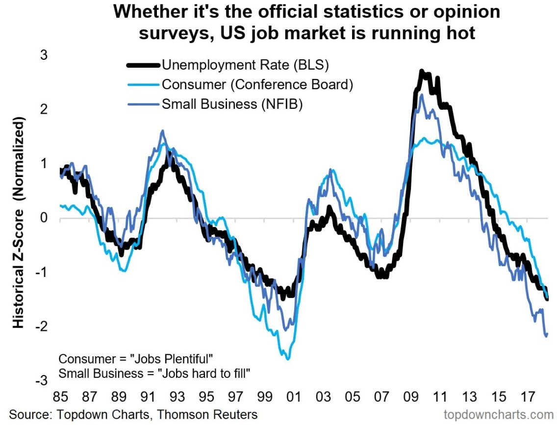 unemployment consumer sentiment and small business sentiment