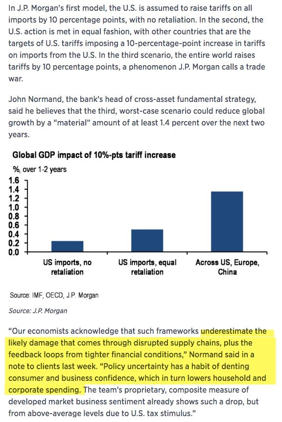 10% Tariffs