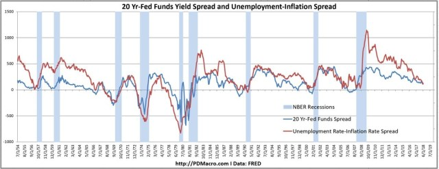 20 Year Fed Funds Spread