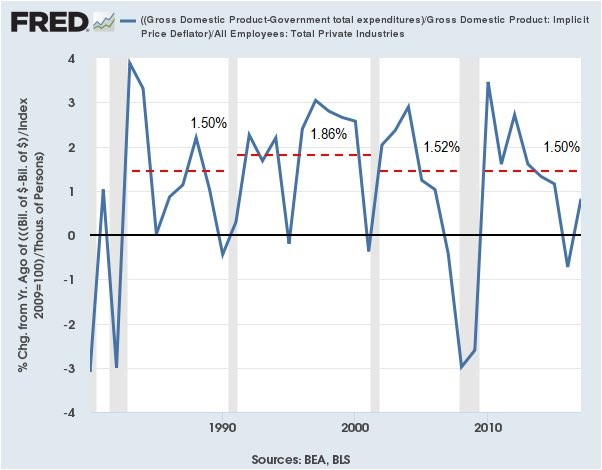 Growth Adjusted For Employment Population & Government Spending