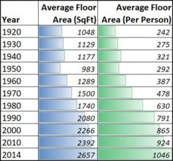 House Square Foot Per Person