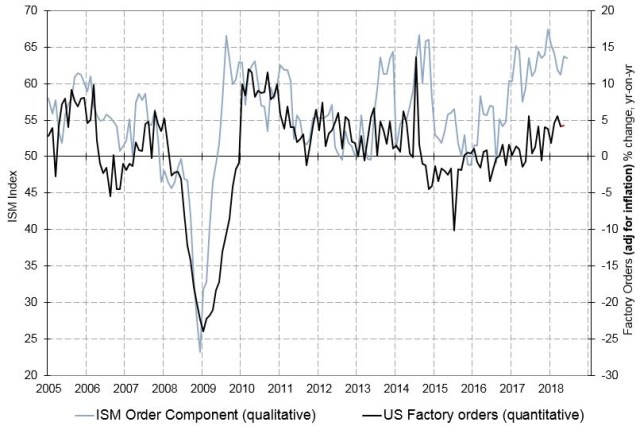 ISM Vs Factory Orders