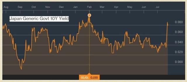 Japanese 10 Year Yield