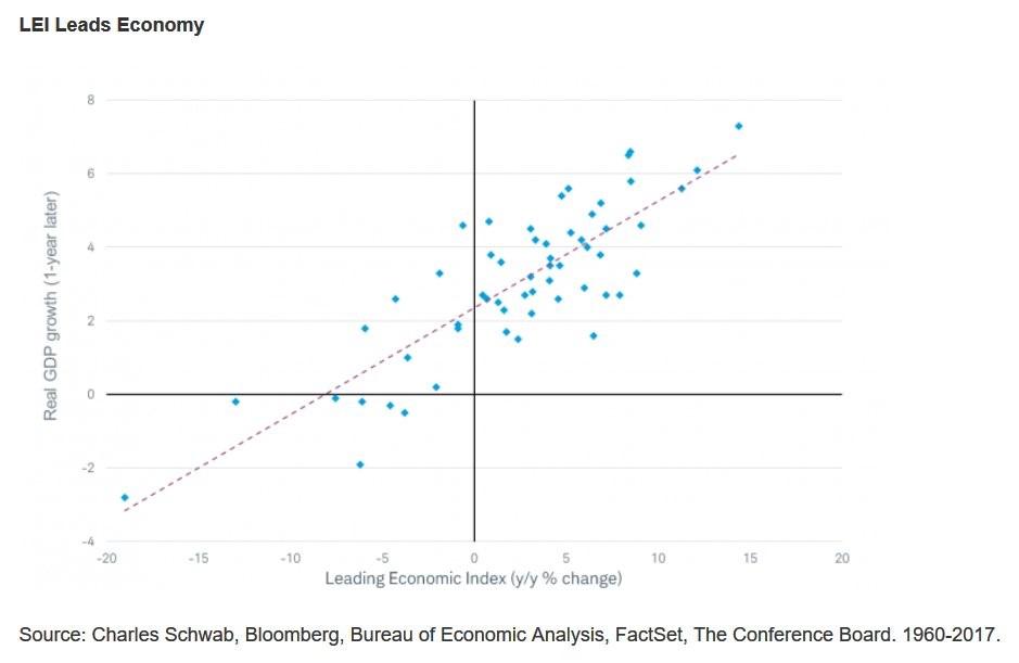 Leading Index Vs GDP