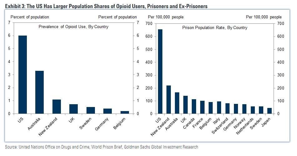 Opiod & Incarceration