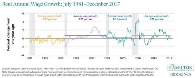 Real Annual Wage Growth