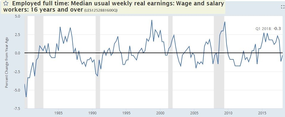 Real Earnings Growth