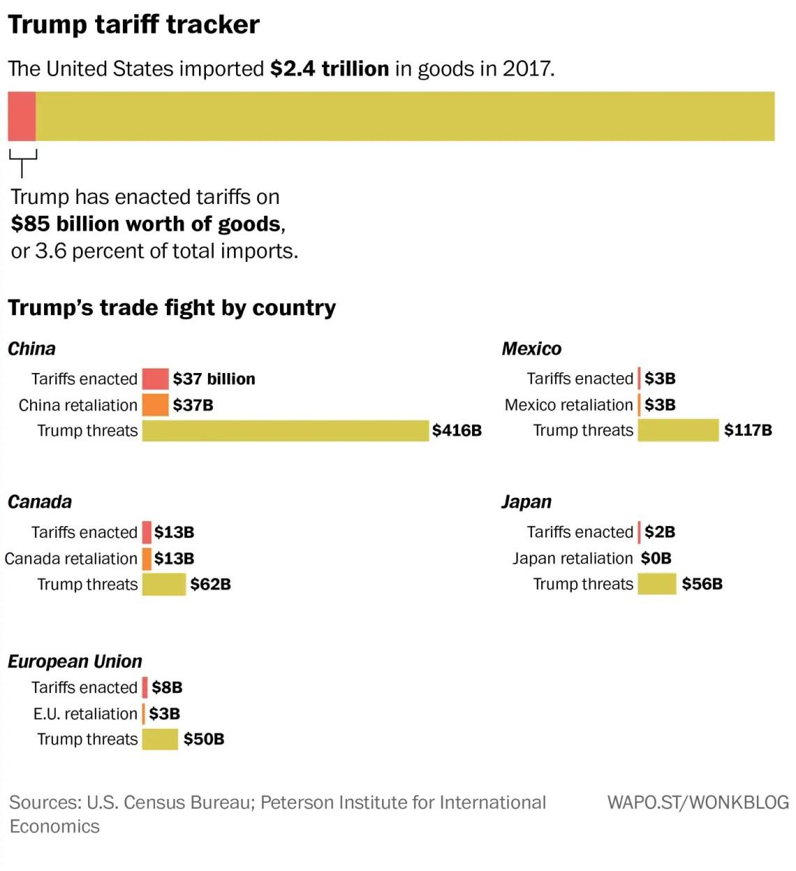 Tariff Tracker