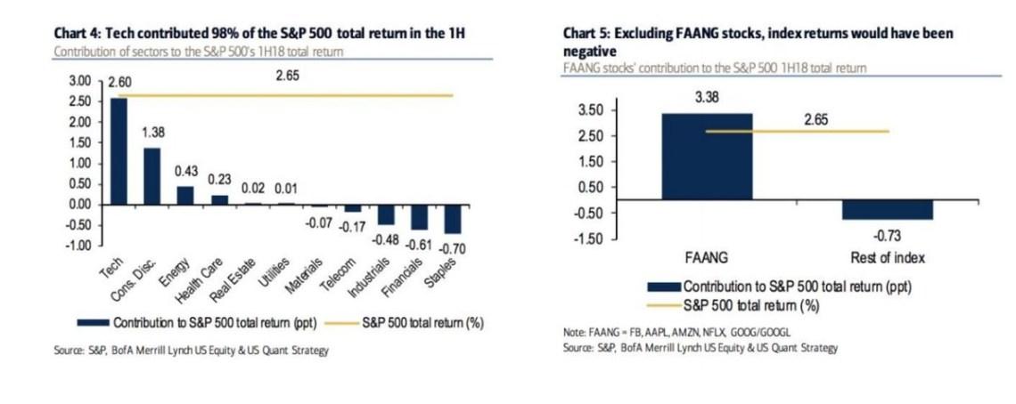 Tech Stocks & FAANG Lead The Way