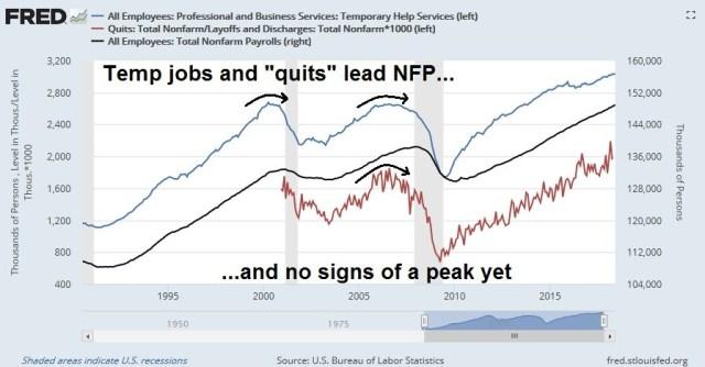 Temp Jobs & Quits