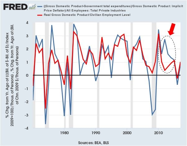 With & Without Government Spending