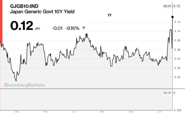 10 Year Japanese Yield