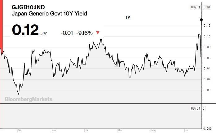 10 Year Japanese Yield