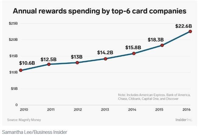Annual Rewards Spending By Top-6 Card Companies. Magnify Money.