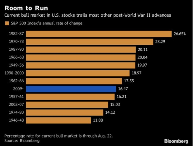 Current Bull Market In US Stocks Trails Most Other Post-World War II Advances. Bloomberg. S&P 500 Index's Annual Rate Of Change.