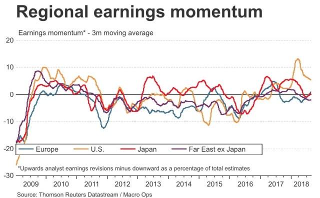 Regional Earnings Momentum