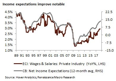 Income Expectations Improve Notable. ECI: Wages & Salaries: Private Industry. CB: Net Income Expectations. Renaissance Research.