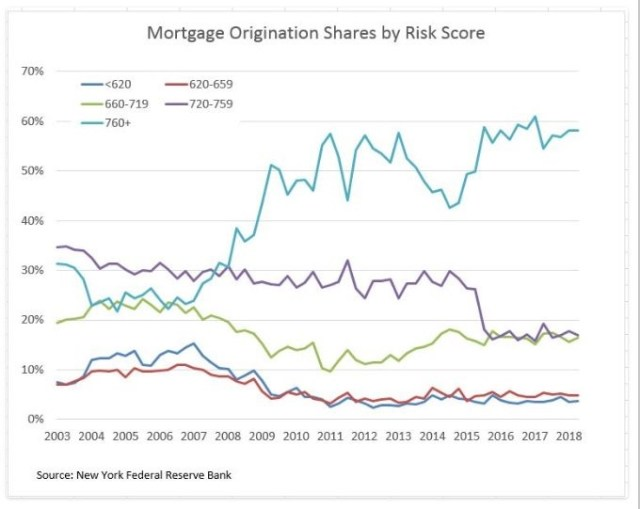Mortgage Origination Shares By Risk Score