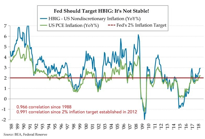 Fed Should Target HBIG: It's Not Stable! US Nondiscretionary Inflation YoY. US PCE Inflation YoY. Liz Ann Sonders Twitter.