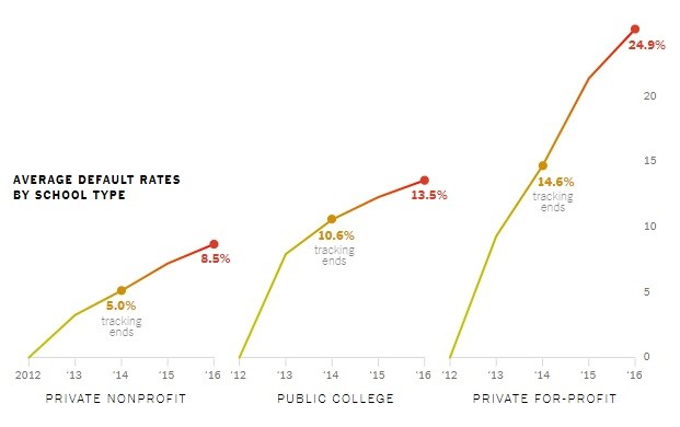 Average Default Rates By School Type. NY Times.