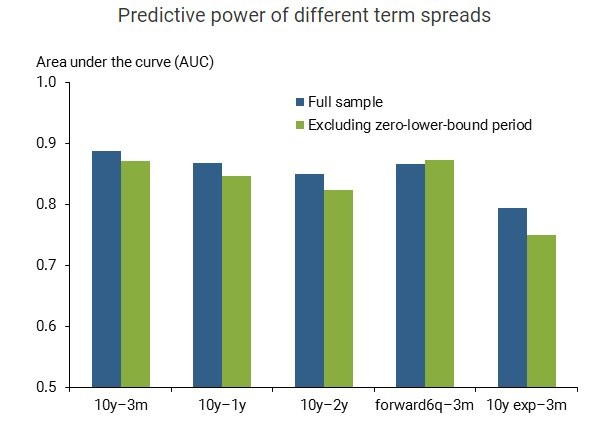 Predictive Power Of Different Term Spreads. San Francisco Fed.