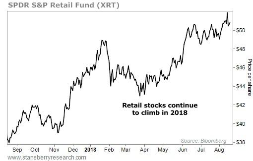 SPDR S&P Retail Fund (XRT)