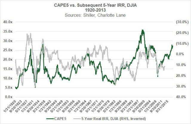 CAPE 5 vs. Subsequent 5-Year IRR, DJIA 1920-2013. Charlotte Lane
