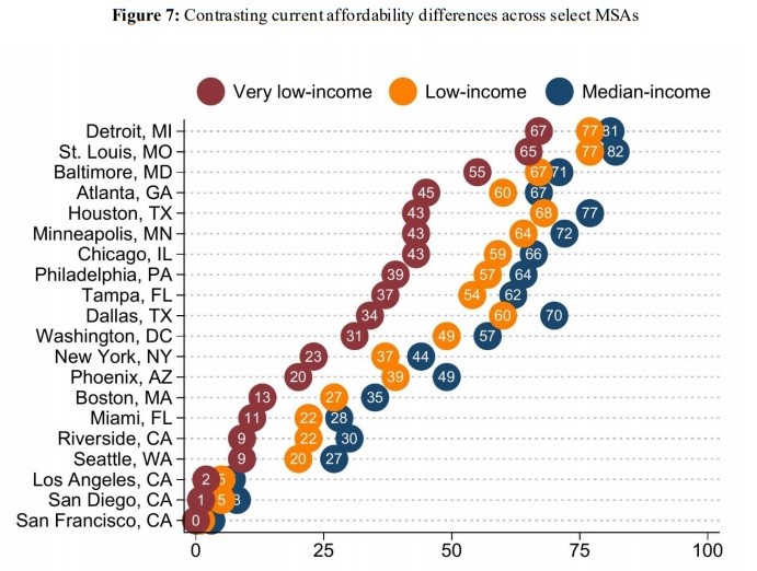 Contrasting Current Affordability differences across select MSAs. Federal Housing Finance Agency.