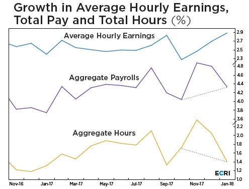 Growth in Average Hourly Earnings, Total Pay and Total Hours. ECRI.