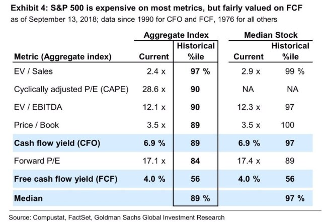 S&P 500 is expensive on most metrics, but fairly valued on FCF. Goldman Sachs.