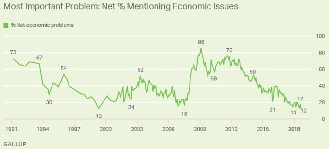 Net % Mentioning Economic Issues. Gallup.
