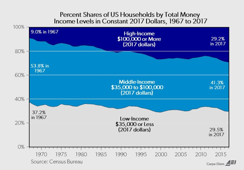 Percent Shares of US Households by Total Money Income Levels in Constant 2017 Dollars, 1967 to 2017