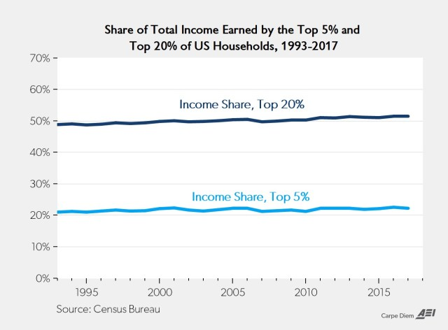 Share of Total Income Earned by The Top 5% and Top 20% of US Households, 1993-2017. AEI