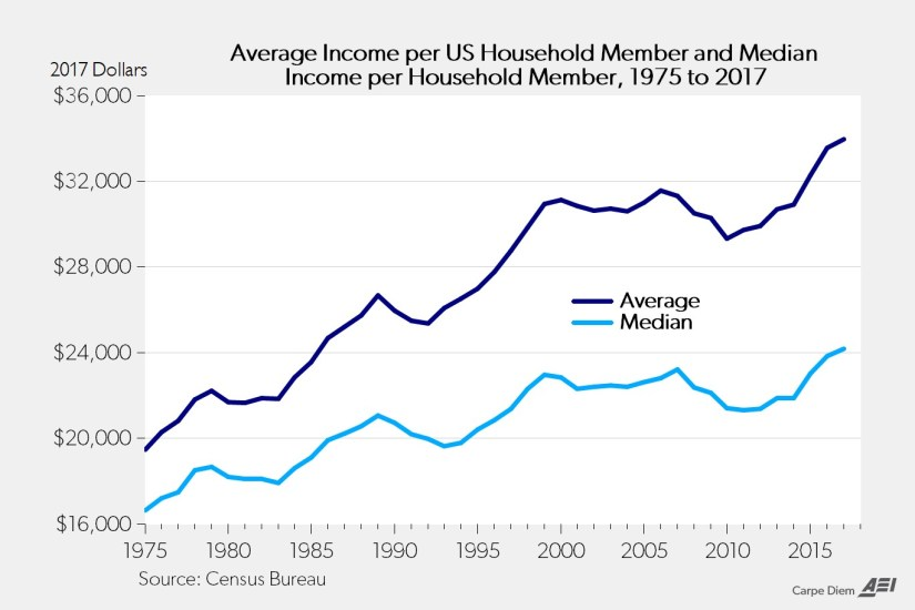 Average Income Per US Household Member and Median Income per Household Member, 1975-2017. American Enterprise Institute.