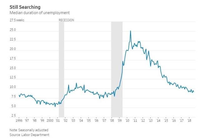 Median Duration of Unemployment. WSJ.