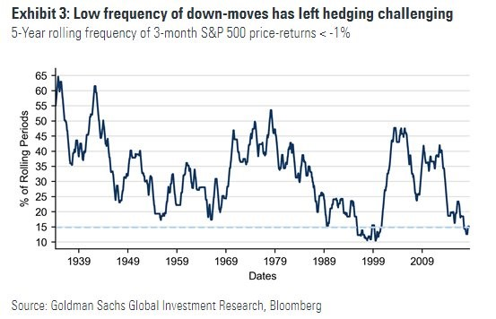 Low Frequence of Down Moves Has Left Hedging Challenging. Goldman Sachs.