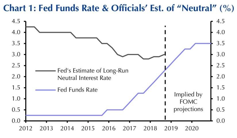 Fed Funds Rate & Officials Estimate of Neutral. Capital Economics.