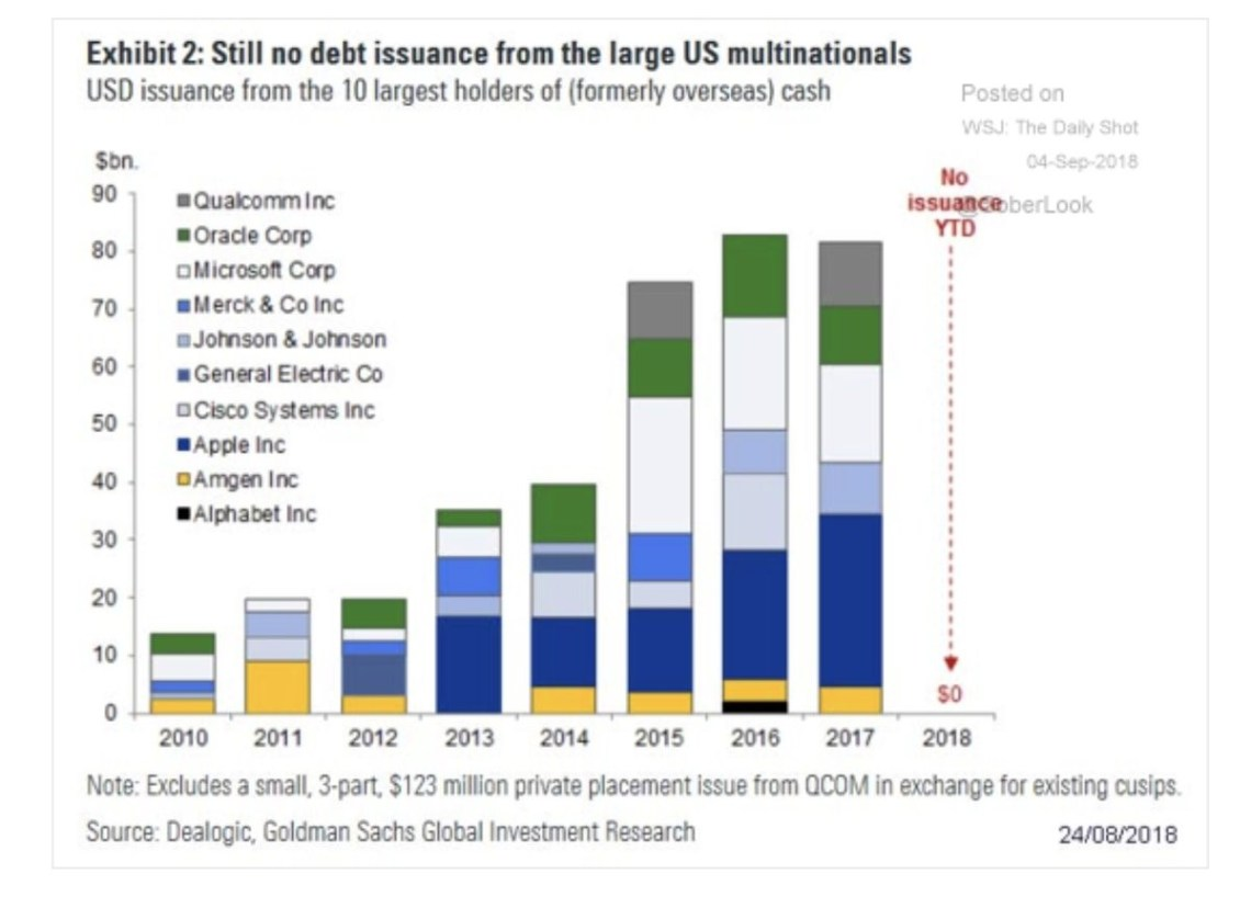 Debt Issuances From Large US Multinations. Goldman Sachs.
