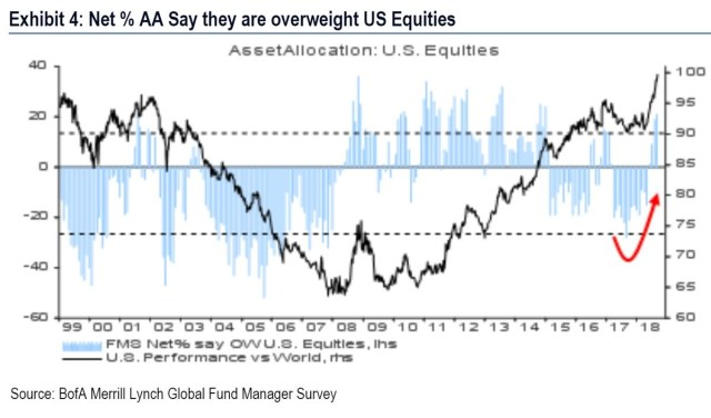 Net % AA say they are overweight US equities. Bank of America Merrill Lynch.