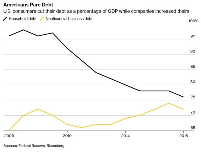 US Consumers Cut Their Debt As A Percentage Of GDP While Companies Increase Theirs. Bloomberg.