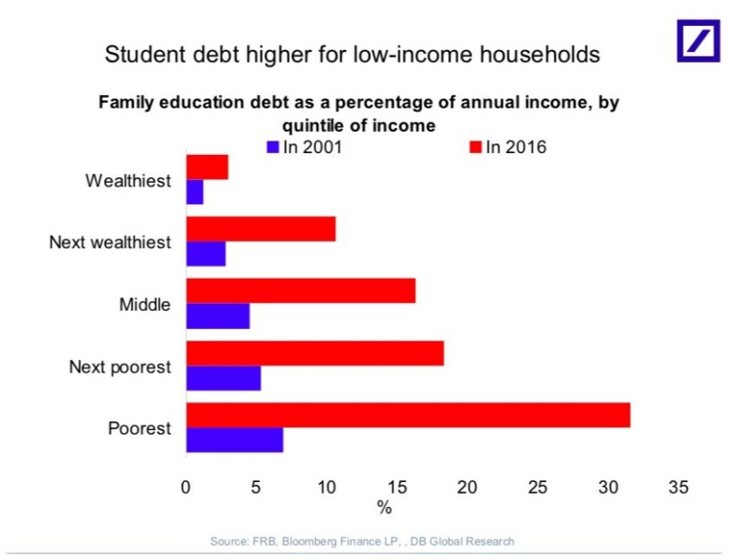 Student Debt Higher For Low Income Households. DB Global Research.