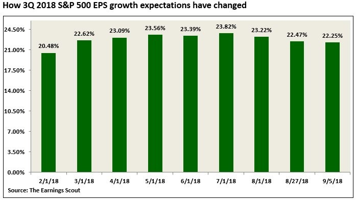 How 3Q 2018 S&P 500 EPS Growth Expectations Have Changed. The Earnings Scout