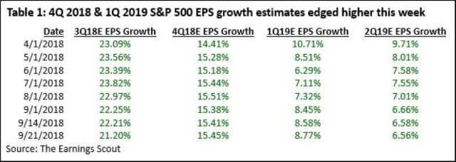 4Q 2018 & 1Q 2019 S&P 500 EPS Growth estimates. The Earnings Scout.