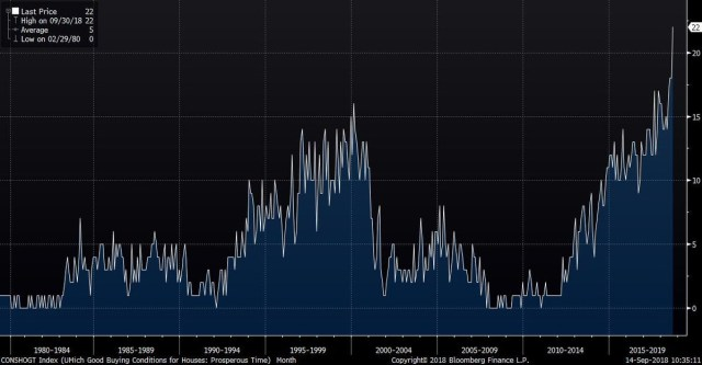 University of Michigan CONSHOGT Index. Good Buying Conditions For Houses. Bloomberg.