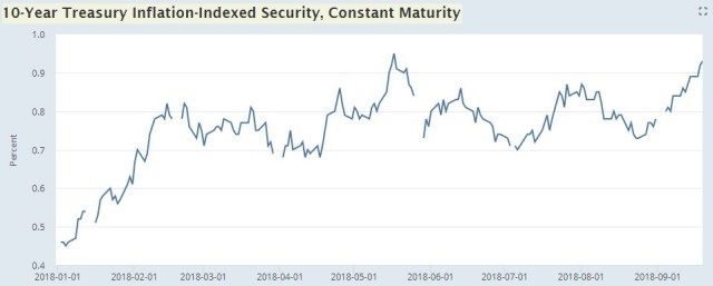 10 Year Treasury Inflation Indexed Security, Constant Maturity. FRED.